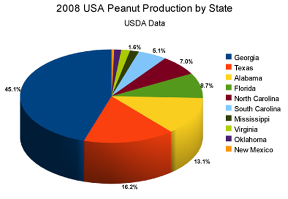 Chart of USDA 2008 Peanut Production data by USA State