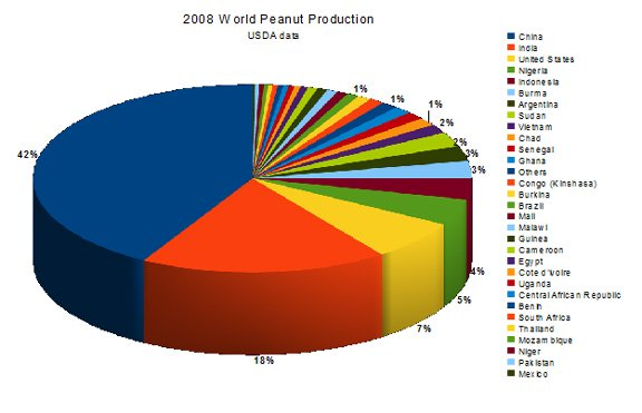 USDA 2008 world peanut production data by country
